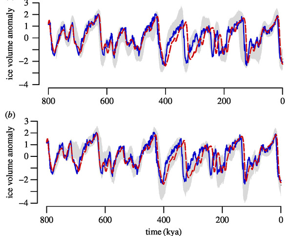 In a palaeoclimate record, both age, and observations have uncertainties. This situation creates a challenging context for statistical inference, because the likelihood function depends on both age and climate state. Yet, we showed here how we can estimate <em>jointly</em> both age and uncertainties using dynamical system models, and solve the problem of model identification in this context.