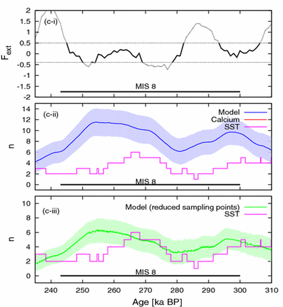 We have shown the dependence of the frequency of Dansgaard-Oeshger events on the astronomical forcing, and provide a <em>prediction</em> of DO events over Marine Isotopic Stages 8 and 10.