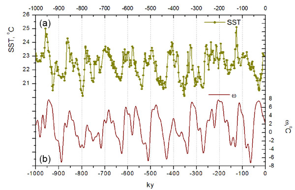 There is a rich literature about dynamical system models of ice ages. Many of them are conceptual: they postulate a number of mechanisms, and mathematics help you see the consequences for the succession of glacial-interglacial cycles. The Verbitsky-Crucifix-Volubuev model is one step forward, because the ice dynamics have been obtained from first principles, using conservation laws for ice. CO2 and other climate feedbacks are accounted for with a linear parameterisation.